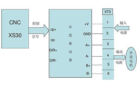 什么是步进电机?步进电机类型