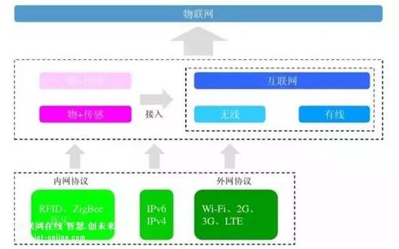 智能锁、智能家居领域常见的无线传输协议类型,你了解多少?