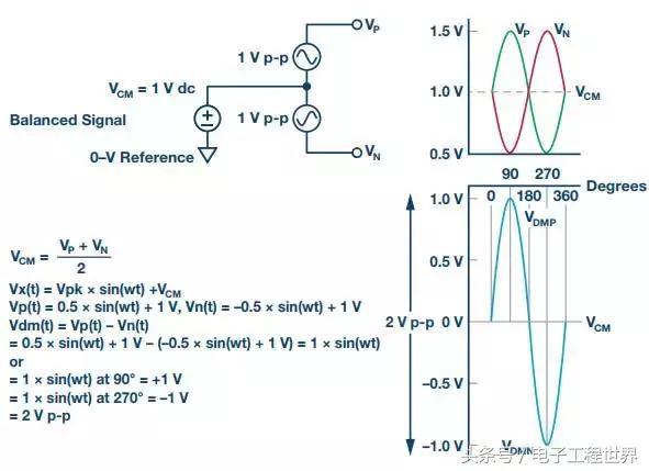 """从直流到宽带,模拟信号链设计不可忽略的""""共模"""""""