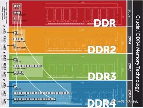 从GDDR1到GDDR6的详细资料都在这里