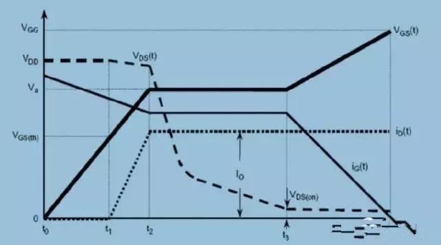 详细讲解MOS管的米勒效应,以及它的形成原理