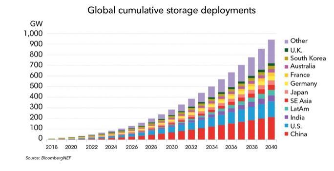 2018年至2030年锂离子电池价格将跌52%