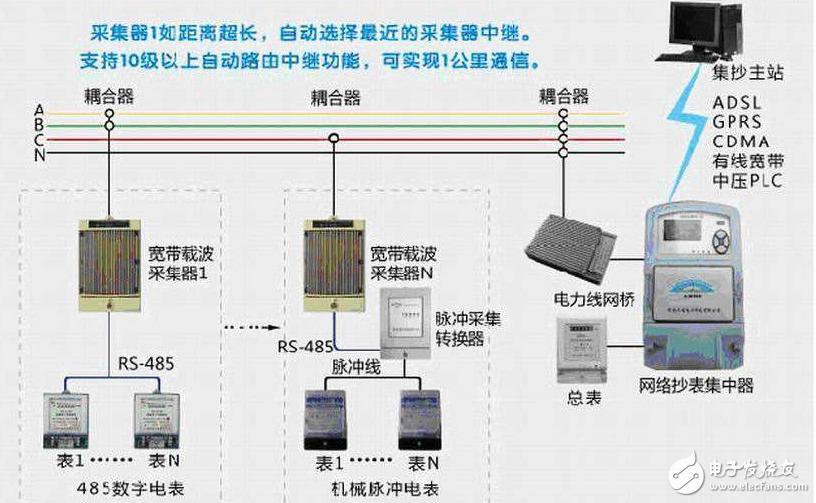浅谈电力线载波系统中采集器与集中器的区别