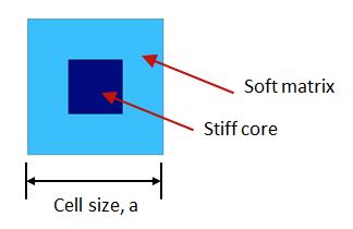 有关优化声子晶体带隙设计的仿真研究