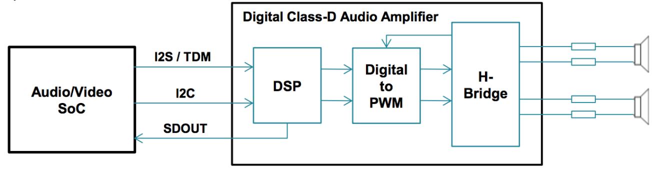 TI德州仪器:提升智能音箱的创新设计,把握下一个市场机遇!