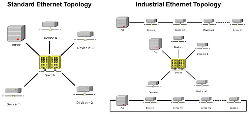 TI 利用以太网为工业市场供电