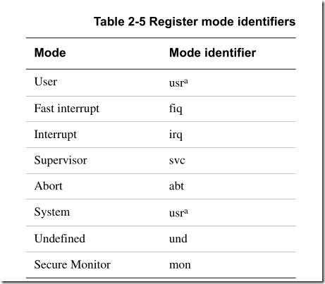 基于S3C6410的ARM11学习(四) 核心初始化之设置处理pk10计划模式