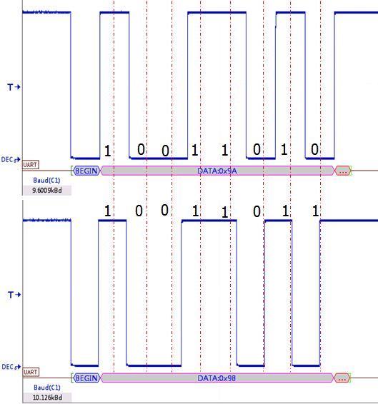 波特率漂移导致通信异常的故障排查过程