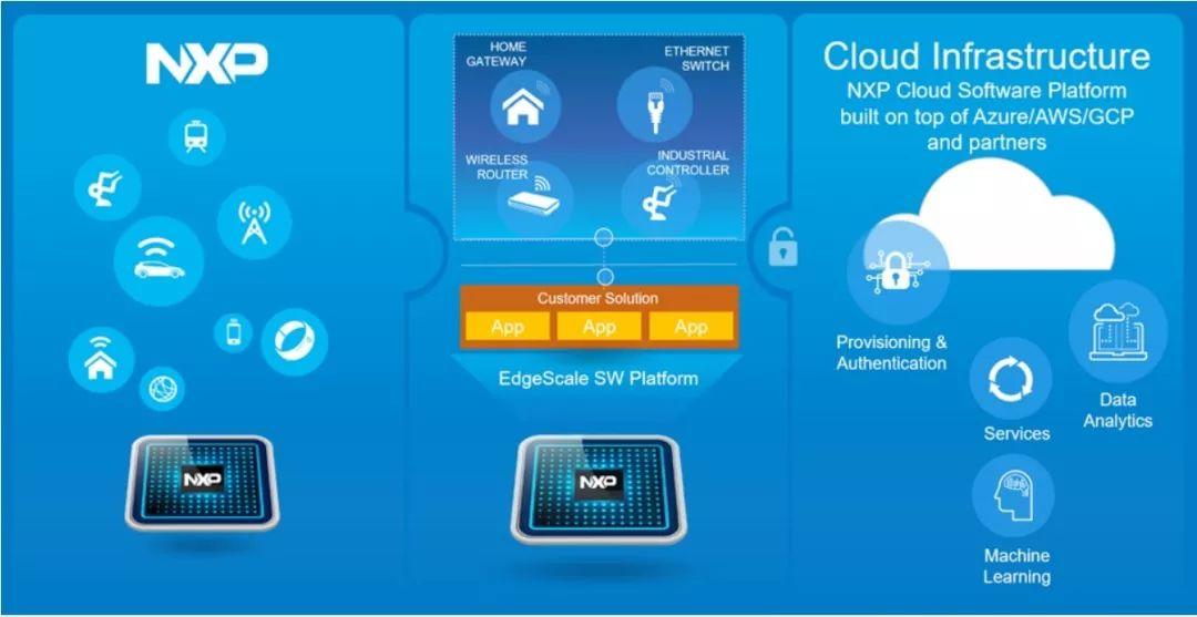 基于ARM的Layerscape系列及I.MX系列处理pk10计划开发套件
