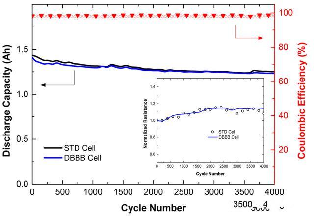 过充:DBBB作为防过充添加剂提升磷酸铁锂电池安全
