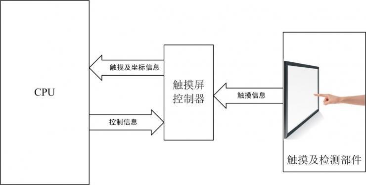 嵌入式硬件设计中的主流显示屏种类
