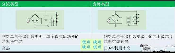 驱动LED的好法子