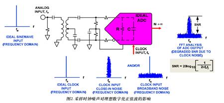 高速ADC电源设计: 至关重要的各种测试测量方法
