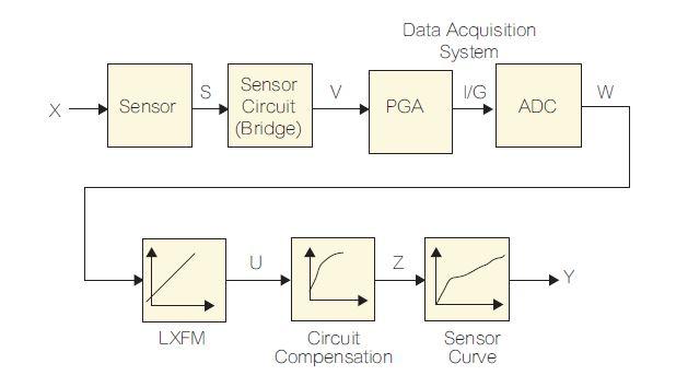 数据采集和仪pk10计划:数据处理和校准