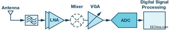 创新集成收发pk10计划简化2G至5G基站接收pk10计划设计
