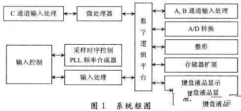 采用ARM和单片机的CPLD/FPGA高速数据处理系统