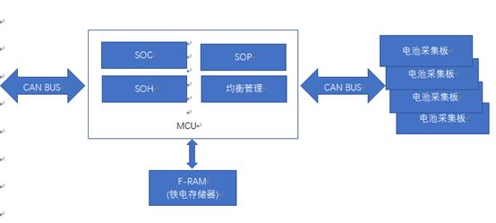 F-RAM在动力电池管理上的应用