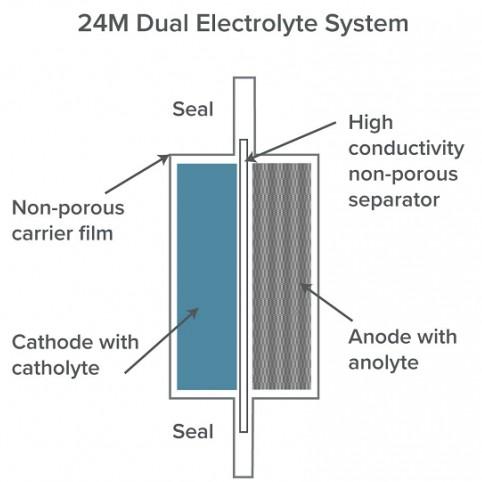 单体能量密度远超特斯拉,详解24M的双电解液动力电池技术