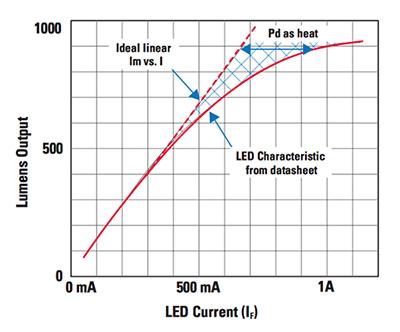 基于传感器与mcu的智能LED照明解决方案
