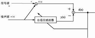 适用于机载通信设备的DSP数字抗噪声模块