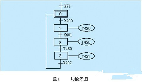基于PLC的实现顺序控制的四种编程方式浅析
