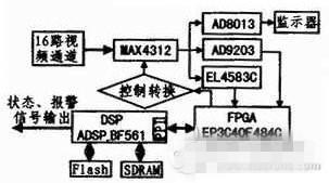 基于DSP+FPGA多视频通道视频监控系统剖析