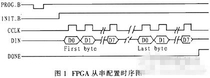 基于ARM的FPGA嵌入式系统实现