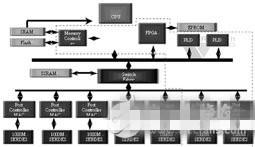 FPGA平台架构在嵌入式系统中的使用