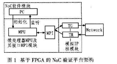 采用FPGA的NoC验证平台实现方案