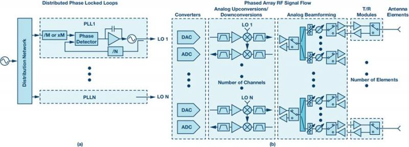 采用分布式PLL系统评估相位噪声的方法