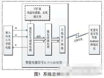 基于嵌入式的无线传感心电信息监测系统设计