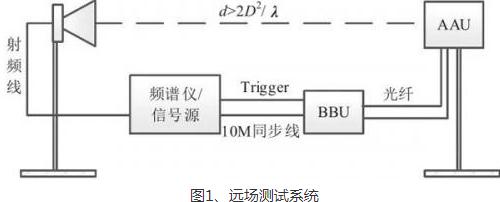 详解5G基站大规模MIMO有源天线OTA测试方法