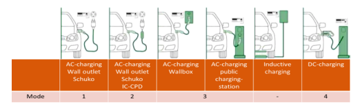 解析电动汽车充电模式二