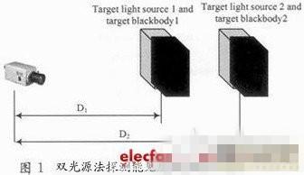 基于DSP和CPLD的嵌入式数字摄像夜间能见度测量系统设计浅析