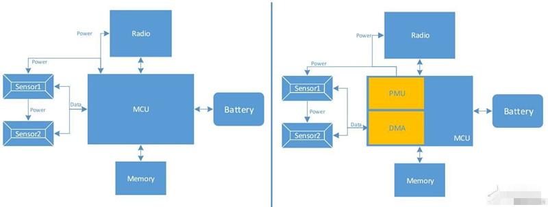 基于微控制器的架构中的传感器采集架构解析