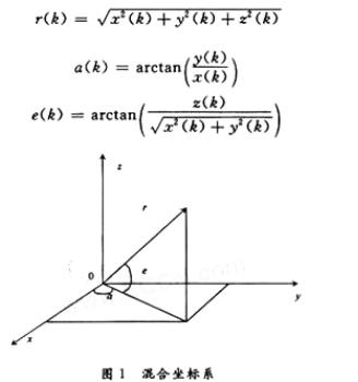 一种异质多传感器的异步量测融合算法验证