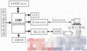 基于嵌入式技术的Web远程实时温度监控系统设计浅析
