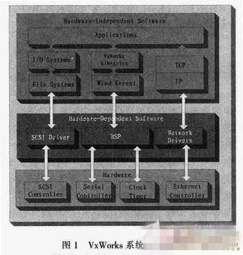 基于嵌入式操作系统的VxWorks设备驱动程序设计
