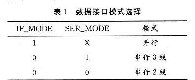 基于FPGA的CMOS图像传感器控制时序的设计