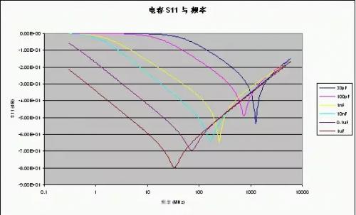 13个关于射频电路的电源设计要点