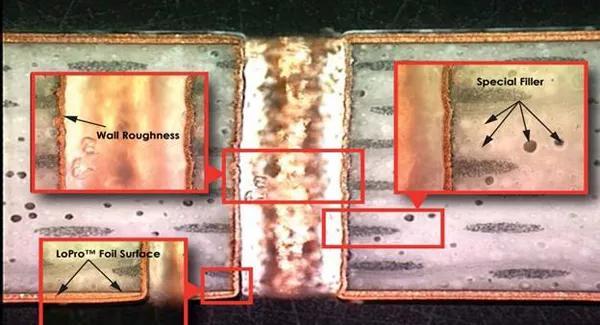 5G应用的PCB板电镀过孔性能评估