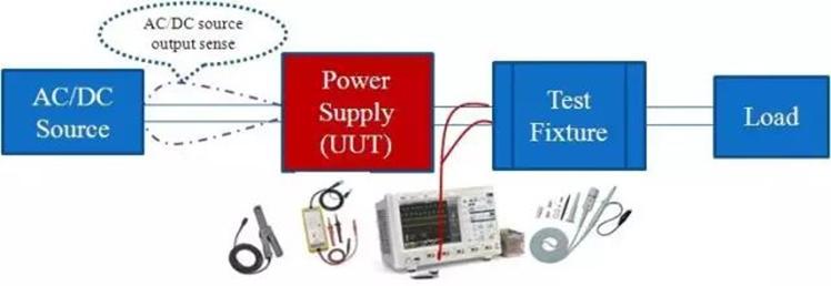 电源动态响应测试,什么样的波形算合格