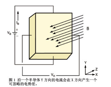 霍尔效应接近传感器火花探测器的设计