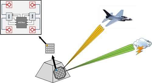 TI:集成式RF采样收发器支持快速跳频、多频带和多模式操作