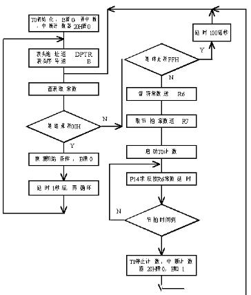 单片机音乐程序的设计原理解析