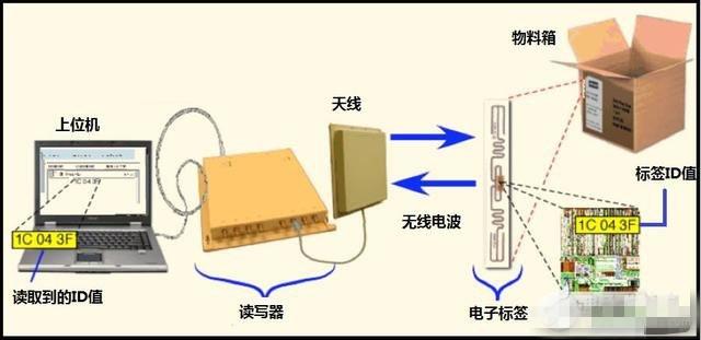 无线射频识别(RFID)是怎样工作的