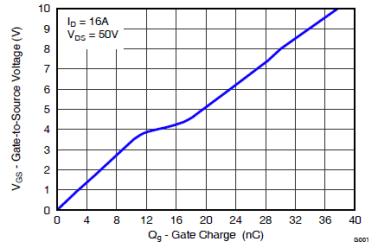 增强性能的100V栅极驱动器提升先进通信电源�?樾�率