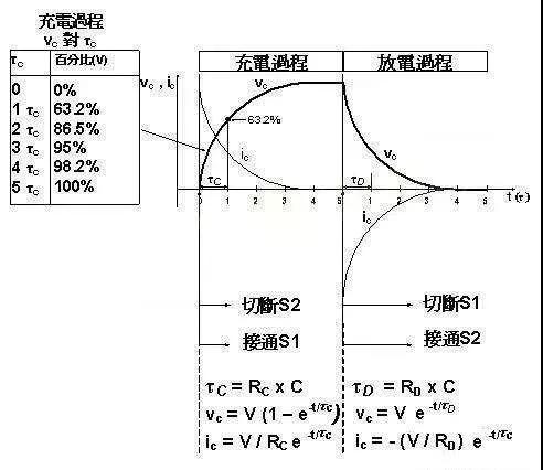 电容充放电时间计算方法!!!