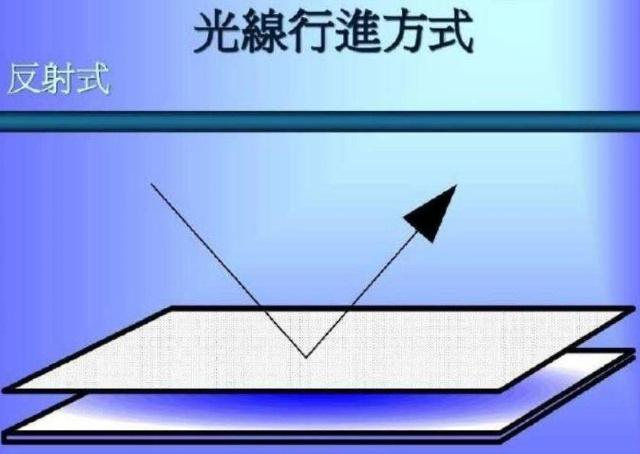 液晶屏背光板原理