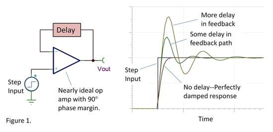 运算放大器会发生振荡的两种常见原因